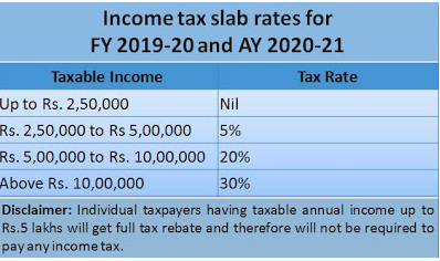 Income Tax Slab For Ay 2020-21 and Financial Year 2019-20