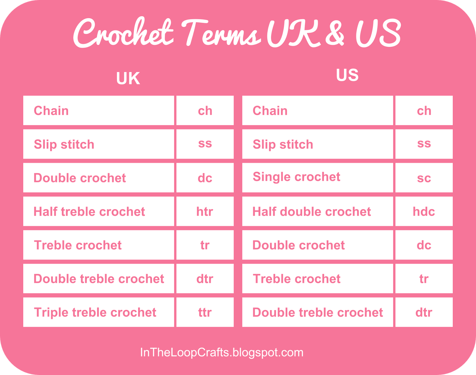 Crochet Conversion Chart Uk Us Terms