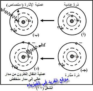 عمليتي الإمتصاص والإشعاع لنظرية بوهر، تعريف عملية الامتصاص، المدار المحرم، دروس فيديو للصف الثالث الثانوي ، منهج اليمن