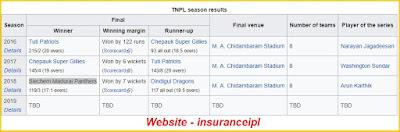 Tamil Nadu Premier League All Seasons Winner