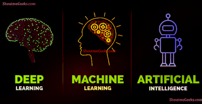 Understanding Artificial Intelligence, Machine Learning and Deep Learning