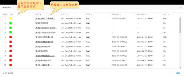 「專案一覽表」一覽所有專案資訊