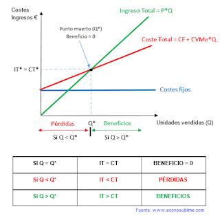 Problemas numéricos selectividad economía de la empresa: punto muerto