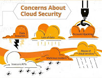 Concerns about Cloud Security