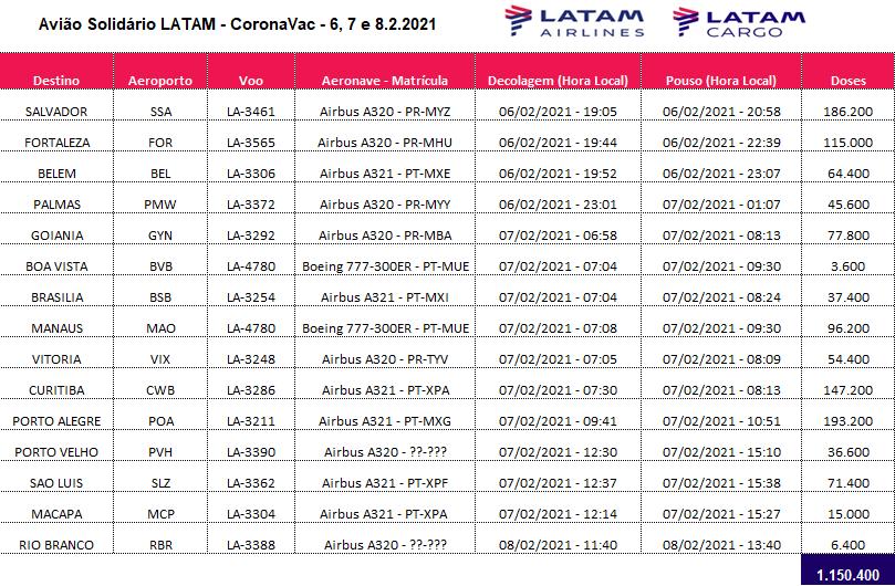 LATAM transportou gratuitamente 1,1 milhão de doses de CoronaVac para 15 estados