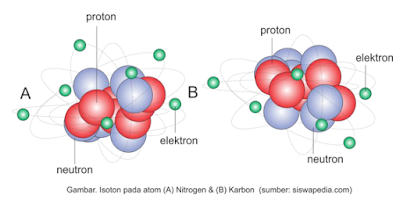 Gambar 2.8 Isoton