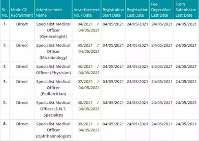 BTSC Recruitment 2021 | 3706 Vacancy Of Specialist Medical Officer