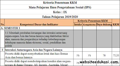 KKM IPS Kelas 9 SMP/MTs Kurikulum 2013 Terbaru