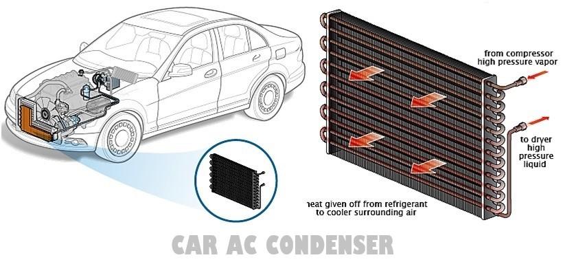 Car AC condenser location