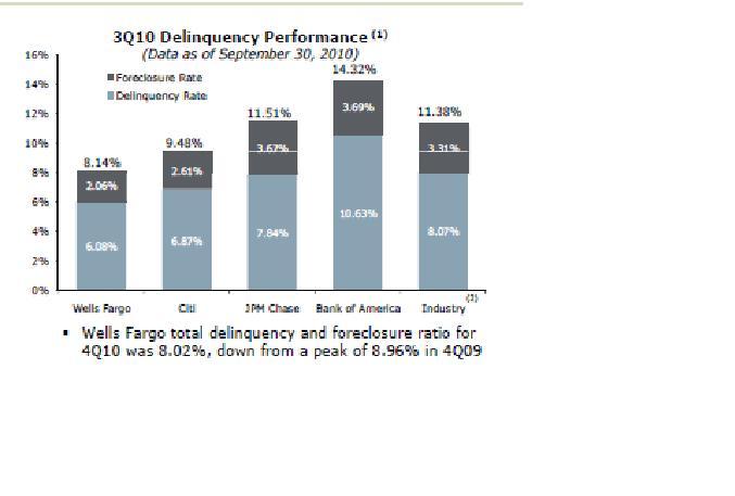 30 Year Mortgage Rates Chart Wells Fargo Mortgage Statistics Wells Fargos Mortgage Delinquency