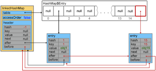 Difference between HashMap and LinkedHashMap in Java
