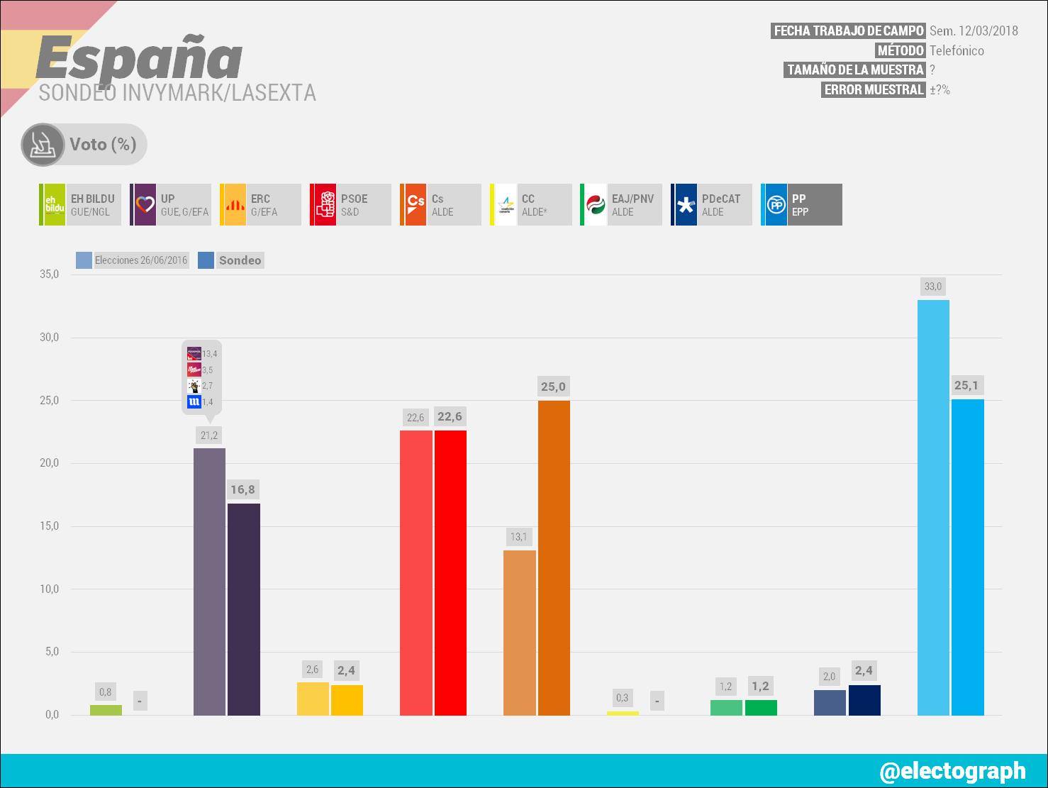 Gráfico de la encuesta para elecciones generales en España realizada por Invymark para LaSexta en marzo de 2018