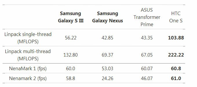 samsung galaxy battery life
