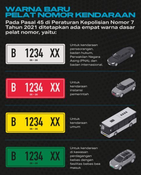 Arti Warna Baru Pelat Nomor Kendaraan
