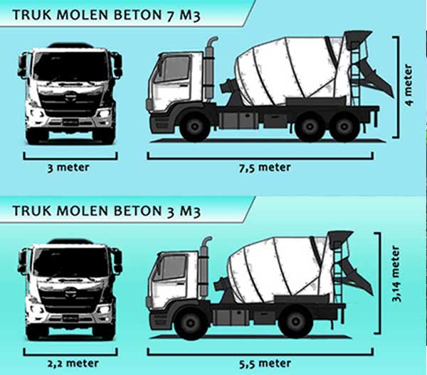 kapasitas mobil molen standar dan minimix