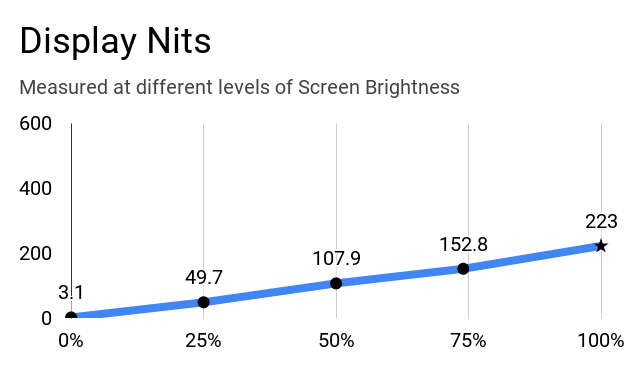 Display nits of Acer Aspire 3 A315-57G laptop at different levels of screen brightness.