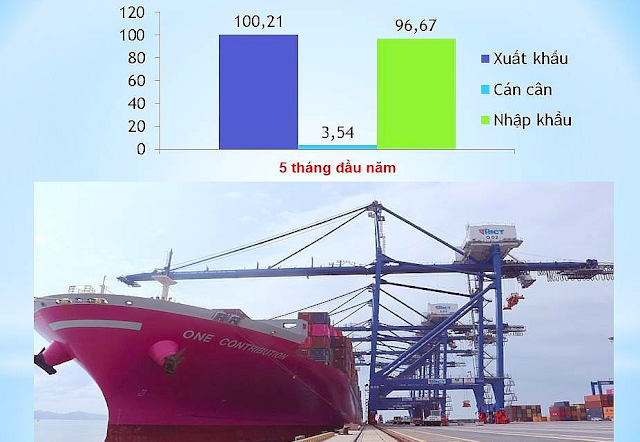 Xuất khẩu khởi sắc, Việt Nam xuất siêu 1 tỷ USD trong tháng 5