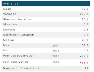 Vietnam Market Capitalization % of GDP, statistics