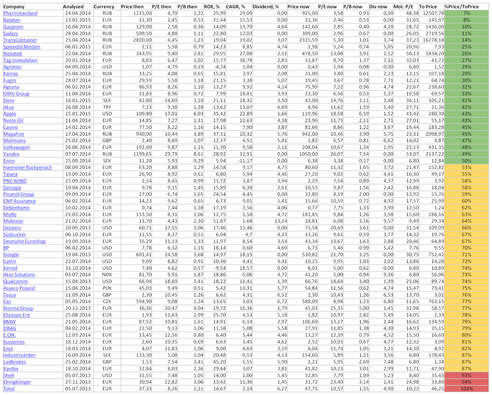 February, 2015, stocks of interest, list