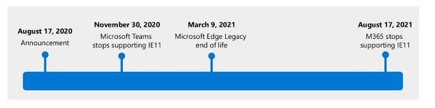 Internet Explorer Support End Schedule image