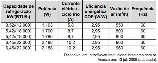 ENEM 2009: O manual de instruções de um aparelho de arcondicionado apresenta a seguinte tabela, com dados técnicos para diversos modelos: