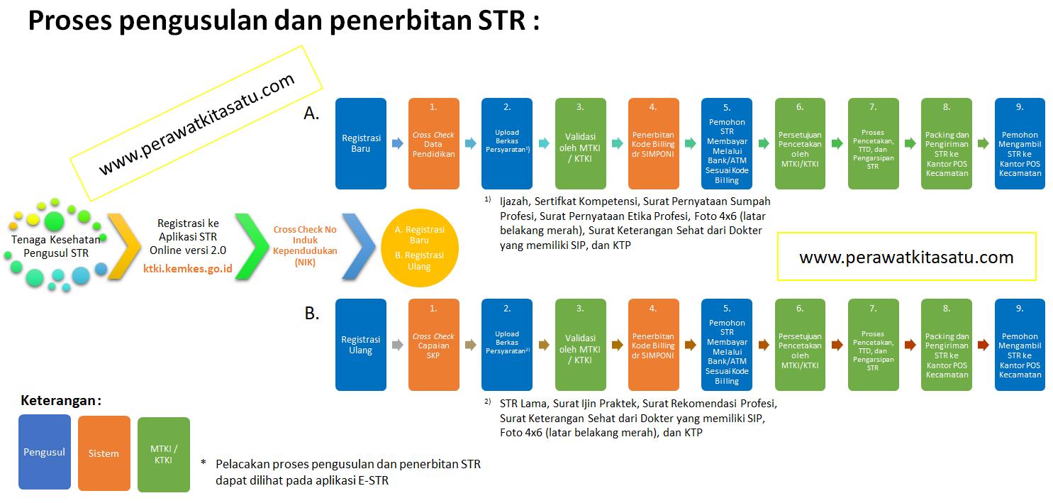 Proses pengusulan dan penerbitan STR Terbaru