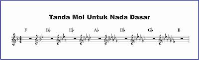 gambar notasi tanda mol lengkap