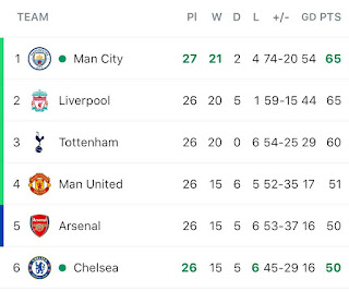 Arsenal and Manchester united benefit from Chelsea's heavy defeat from Manchester city