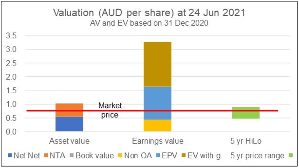UOA valuation