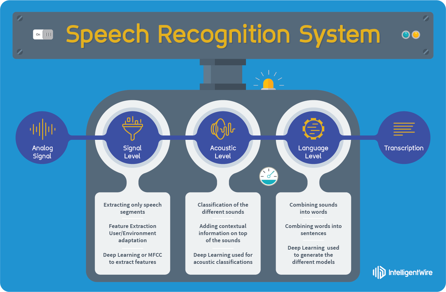 "er diagrams of speech recognition system Speech synthesis and speech recognition are still in the experimental stage much remains to be done in this field, but looking at the ever growing amount of people on this subject the ""pergect"" speech synthesizer featuring low cost and high performance is to be expected soon."