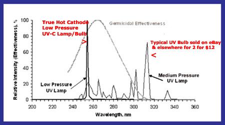Low versus medium pressure UV Bulb Comparison