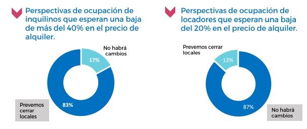El 53% de los inquilinos de locales comerciales prevén cerrar antes de fin de año