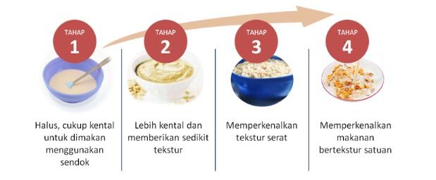 tahap tekstur makanan untuk bayi
