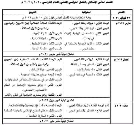 توزيع منهج الدراسات والعلوم الترم الثاني 2021 لصفوف اعدادي 5