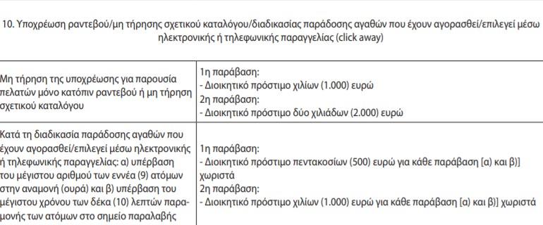 Click away: Προσοχή - Πότε κινδυνεύετε με πρόστιμα έως 4.500 ευρώ!