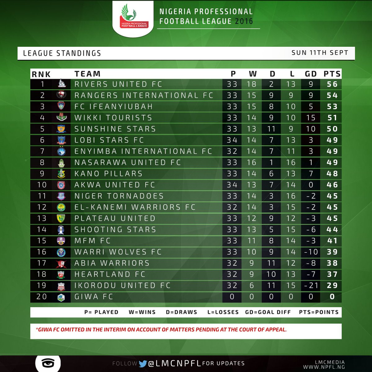 Footballmole how the nigeria professional football league for Football league tables 2016