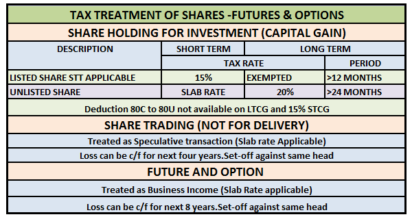 Tax on option trading