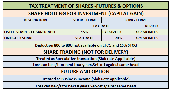 Income tax on option trading