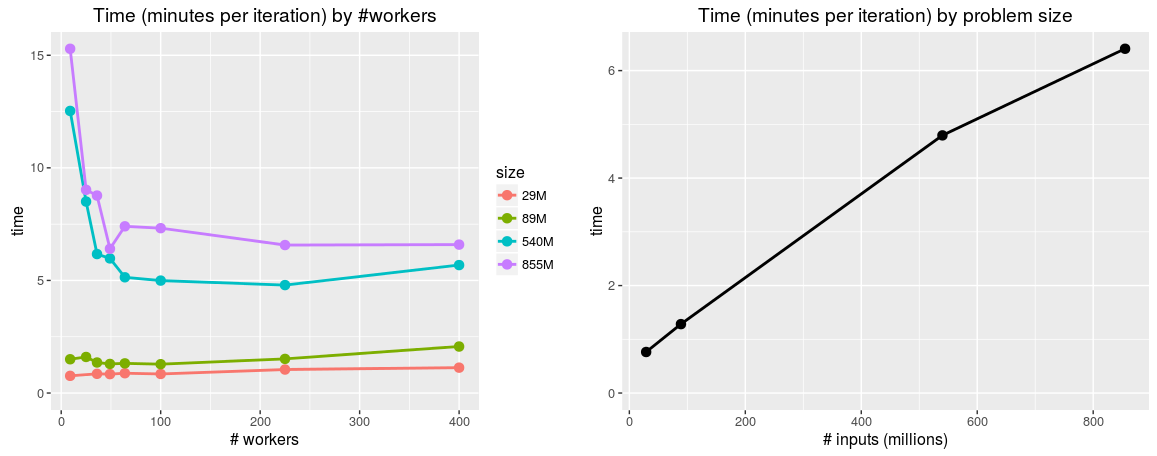 Using random effects models in prediction problems