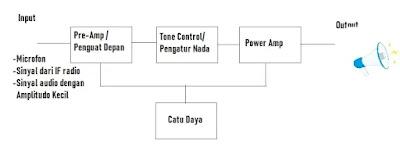 Blok diagram Amplifier
