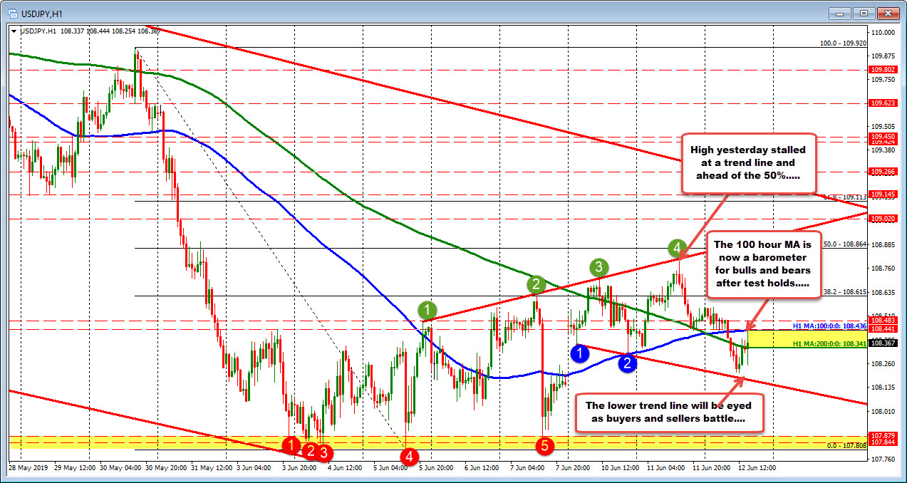 USDJPY lower on the day, below the 100 hour MA. Ups and downs continue....