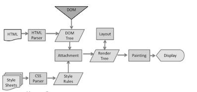 React Virtual DOM Explained