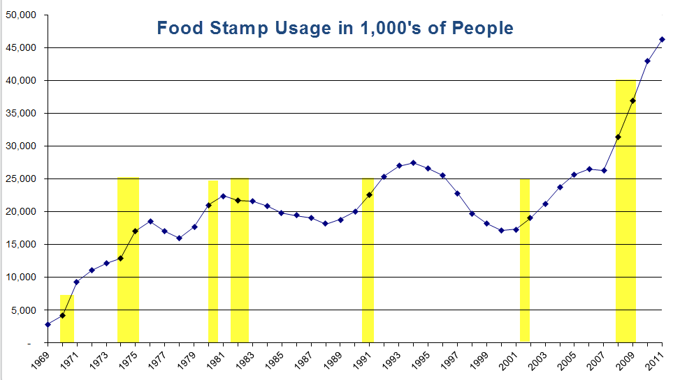 Food Stamp Usage Down