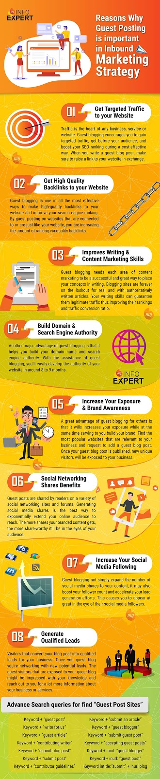 Importance Guest Posting