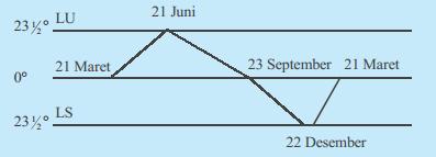 Fungsi garis lintang ini untuk memilih iklim yang ada di suatu negara Hubungan letak geografis dengan perubahan ekspresi dominan di indonesia