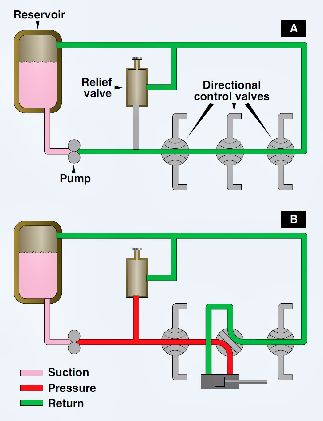 Aircraft Systems Aircraft Hydraulic Systems And Hydraulic Power Systems
