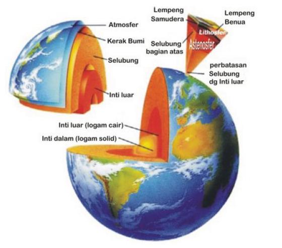 Strukture Bumi Dilengkapi Dengan Gambar