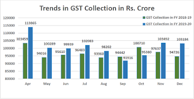 GST Revenue Collection Crosses 1 lakh Crore for December 2019 Finance Ministry