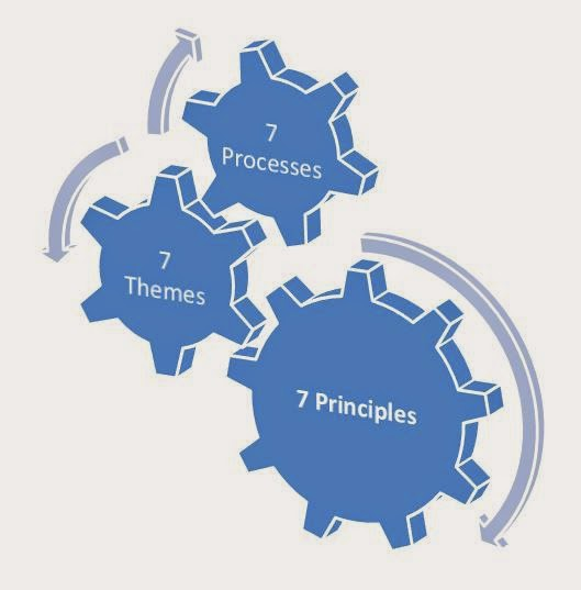 PRINCE2 Integrated Elements