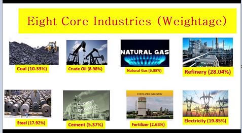 core-industries-index